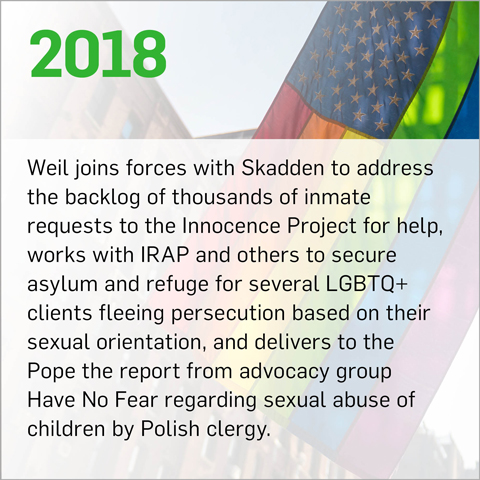 Weil joins forces with Skadden to address the backlog of thousands of inmate requests to the Innocence Project for help, secures asylum and refuge for several LGBTQ+ clients fleeing persecution based on their sexual orientation, and delivers to the Pope the report from advocacy group Have No Fear regarding sexual abuse of children by Polish clergy.